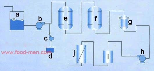水净化系统_SJ-CS3饮用水反渗透净化设备